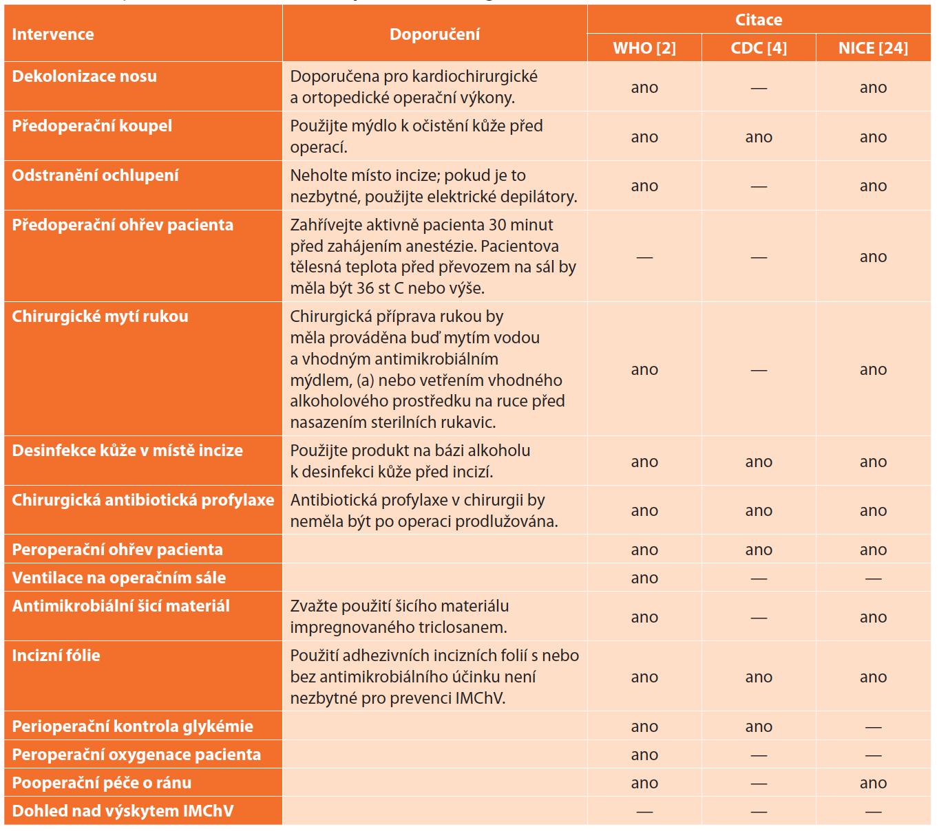 Souhrn doporučení pro prevenci infekcí v místě chirurgického výkonu <br> Tab. 4: Summary of recommendations for the prevention of surgical site infection