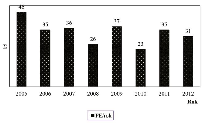 Roční incidence plicní embolie (PE) u hospitalizovaných na interně-geriatrické klinice v absolutních číslech