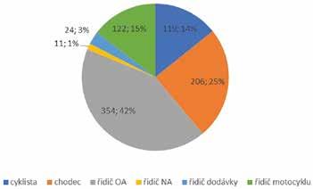 Fig. 1. Výzkumný soubor dle kategorie.