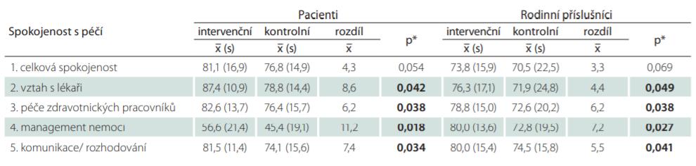 Porovnání spokojenosti s péčí pacientů i rodinných příslušníků v intervenčním a kontrolním souboru.