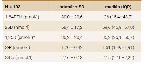 Základní laboratorní charakteristika souboru hemodialyzovaných pacientů (N = 103)
