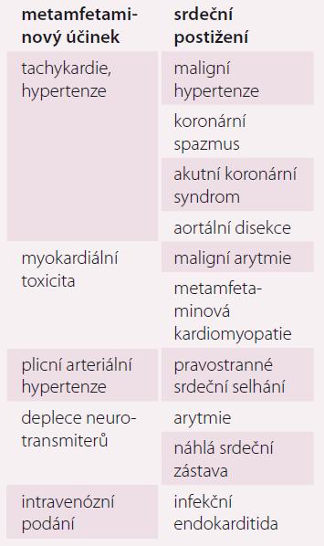 Srdeční komplikace metamfetaminů.