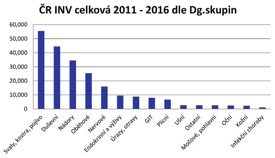 Počet přiznaných invalidit podle diagnostických skupin v letech 2011–2016