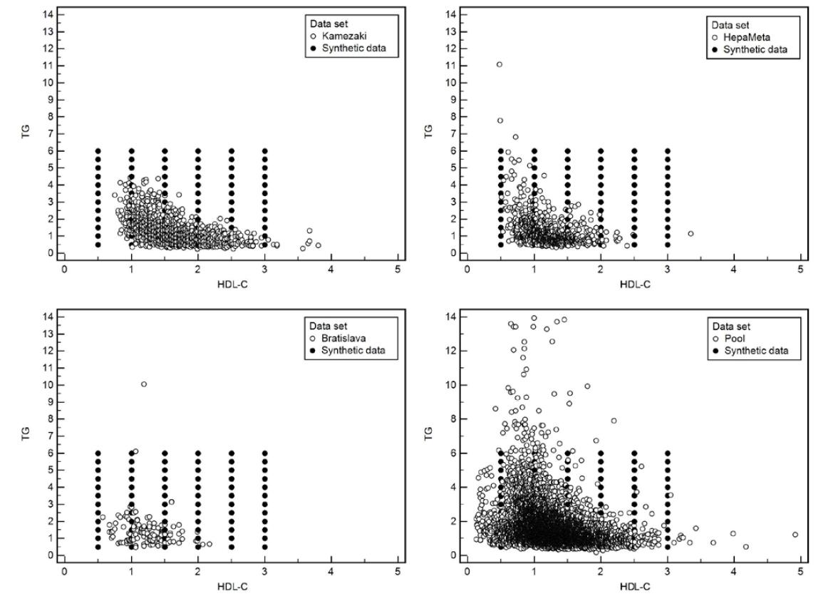 Bodové grafy ukazujúce v dvojrozmernom priestore dvojice hodnôt HDL-cholesterol a triglyceridy namerané na 4 rôznych súboroch a zároveň priemet do hodnôt umelého súboru