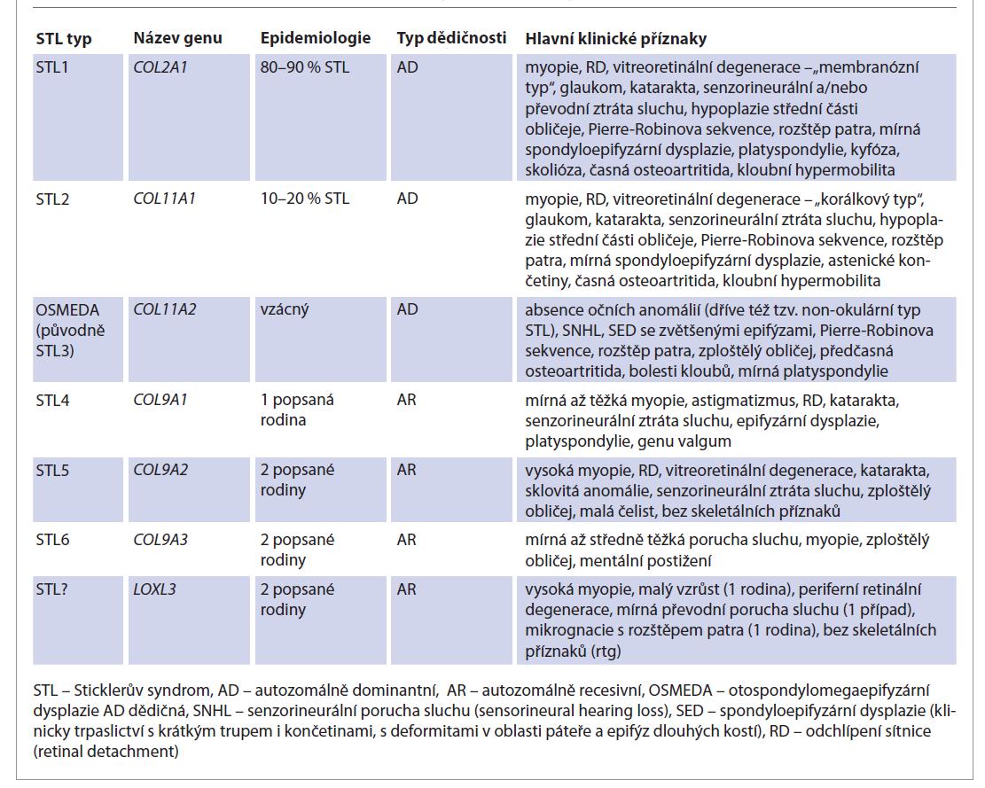 Klasifikace a klinické příznaky jednotlivých typů Sticklerova syndromu.<br> Tab. 1. Classification and clinical features of different types of Stickler syndrome.