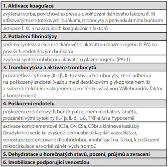 Faktory podílející se na patogenezi žilní trombózy u akutních  virových a bakteriálních infekci