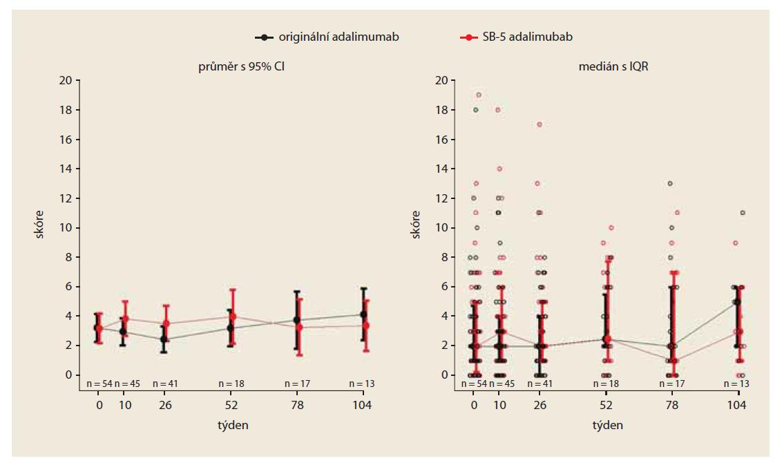 Vývoj HBI skóre v čase (PS matched).<br> Fig. 1. Development of HBI score over time (PS matched).
