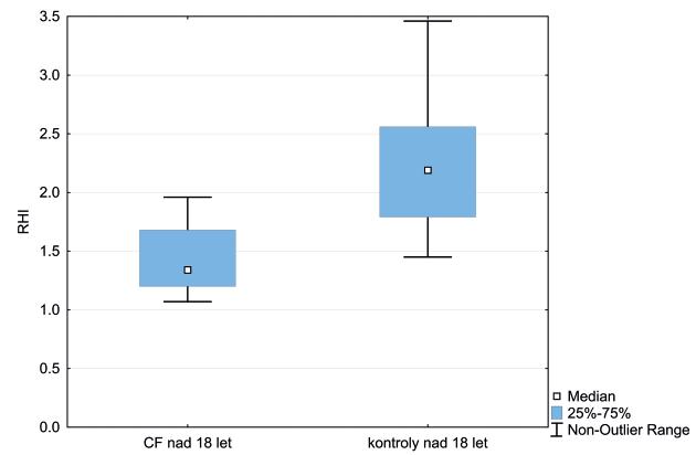Krabicový graf vyjadřuje interkvartilové rozmezí RHI u dospělých s CF vs. kontroly. Horizontální linie označuje medián hodnot, úsečky maximální a minimální získanou hodnotu.<br> RHI – reaktivní hyperemický index, CF – cystická fibróza