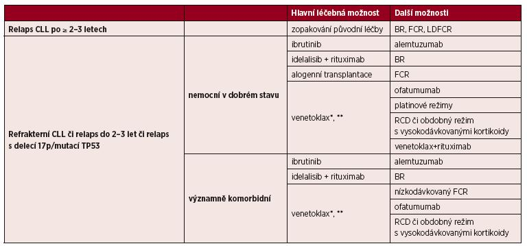 Možnosti léčby relapsu/refrakterní CLL