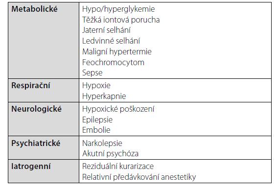 Diferenciální diagnostika CAS [10]