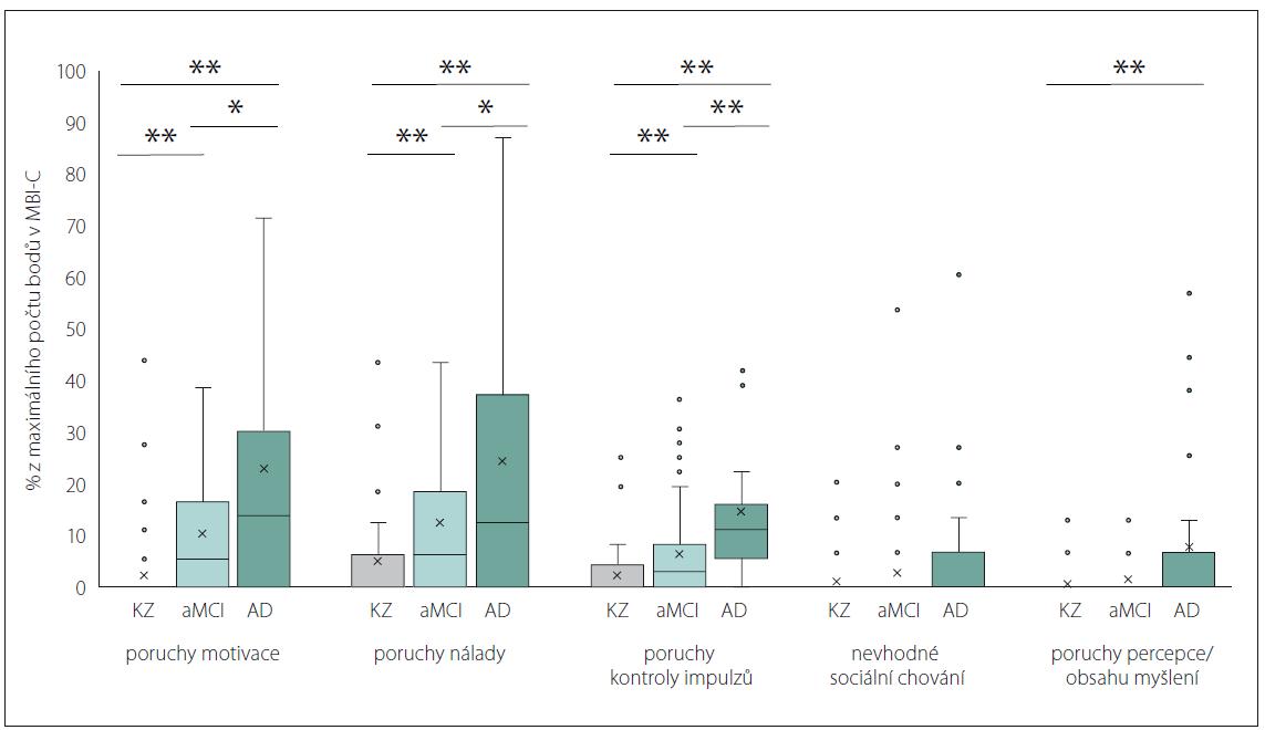 Relativní doménová skóre MBI-C (v procentech z maximálního počtu bodů).<br> AD – pravděpodobná či možná demence při Alzheimerově nemoci; aMCI – amnestická mírná kognitivní porucha; KZ – kognitivně zdravé osoby; MBI-C – Dotazník mírné behaviorální poruchy<br> Fig. 3. MBI-C relative domain scores (percentage of the maximum domain score).<br> AD – probable or possible dementia due to Alzheimer´s disease; aMCI – amnestic mild cognitive impairment; KZ – cognitively healthy persons; MBI-C – Mild Behavioral Impairment Checklist