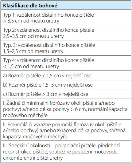 Klasifikace urogenitálních píštělí dle Gohové<br> Tab. 1. Goh's classification of urogenital fistula