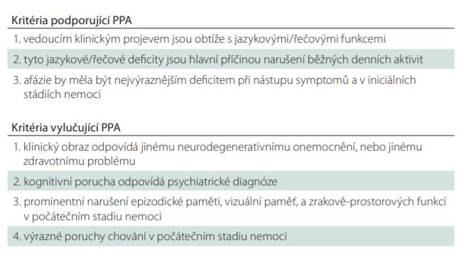 Kritéria pro diagnózu PPA. Upraveno dle [5].