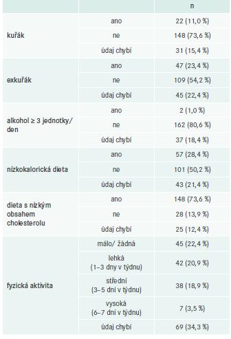 Faktory životního stylu (n = 201)