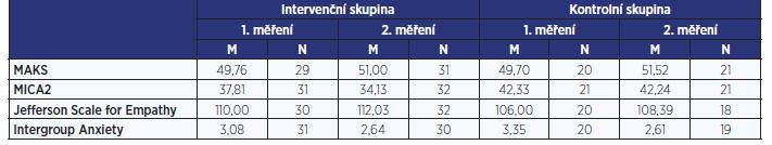 Průměrné hodnoty skóre na sledovaných škálách u intervenční a kontrolní skupiny v prvním a druhém měření