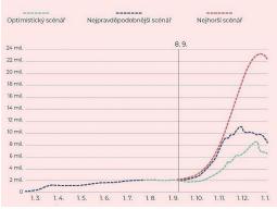 Odhad počtu všech nově nakažených na den včetně těch, které testy neodhalily do 1. 1. 2021