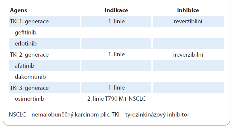 Tyrozinkinázové inhibitory receptoru epidermálního růstového faktoru.