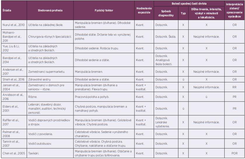 Tabuľka 1. Pokračovanie