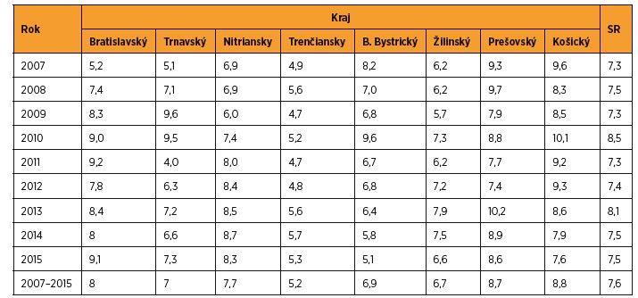 Frekvencia predčasného pôrodu (%) v SR v rokoch 2007–2015 podľa krajov [zdroj SGPS]