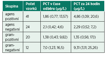 Tab. 2 Hladiny prokalcitoninu ve skupině agens pozitivních a agens negativních nálezů a ve skupině grampozitivních nálezů. Hodnoty jsou uvedeny jako medián (dolní kvartil; horní kvartil)