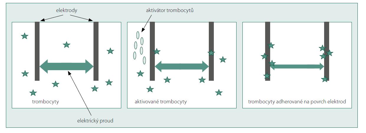 Princip impedanční agregometrie