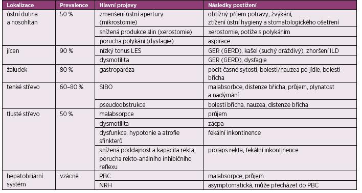 Postižení GIT podle orgánové manifestace (podle Miller JB, et al. Gastrointestinal involvement in systemic sclerosis: an update. J Clin Rheumatol 2018; 24(6): 328–337)