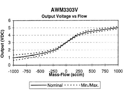 Rozsah čidla flowmetru (patrný je převod z ccm na amplitudu).
