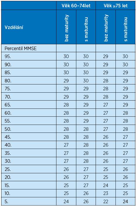Percentilová tabulka pro skóry MMSE ve čtyřech skupinách podle věku a vzdělání