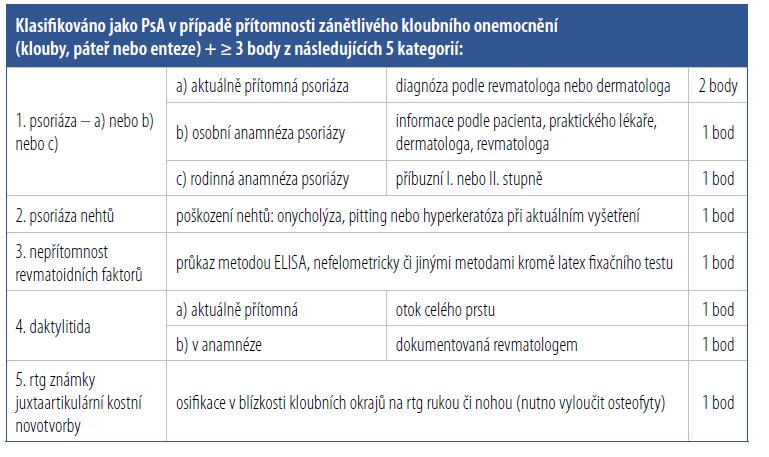 Klasifikační kritéria CASPAR pro psoriatickou artritidu