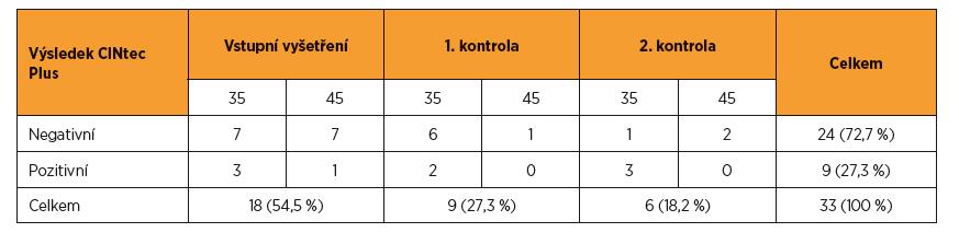 Výsledky třídění pomocí duálního barvení p16/Ki67 (CINtec Plus) během celého sledování