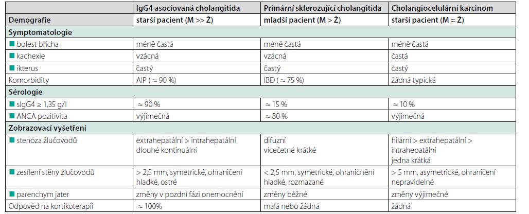 Tab. 4. Odlišnosti v klinickém obrazu IgG4 asociované cholangitidy, primární sklerozující cholangitidy a (extrahepatálního) cholangiocelulárního karcinomu