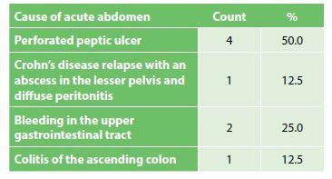 Zastoupení příčin NPB v naší sestavě<br> Tab. 2: Acute abdomen causes in our set