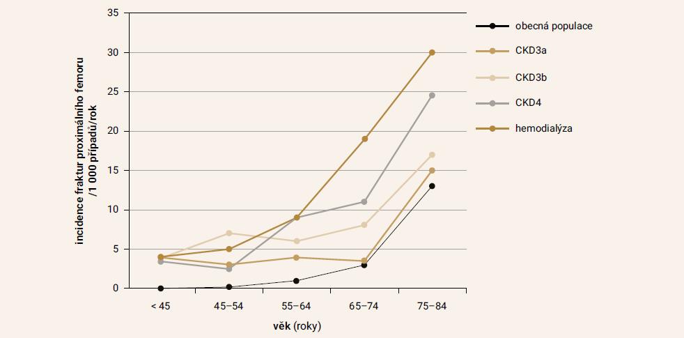 Incidence fraktur proximálního femoru ve vztahu k věku a stadiu CKD. Upraveno podle [13]