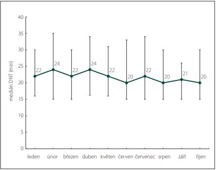 Medián DNT při intravenózní trombolýze v ČR v roce 2020 (leden až říjen) [48].<br> Fig. 3. Median DNT for intravenous thrombolysis in the Czech Republic in 2020 (January  to October) [48].
