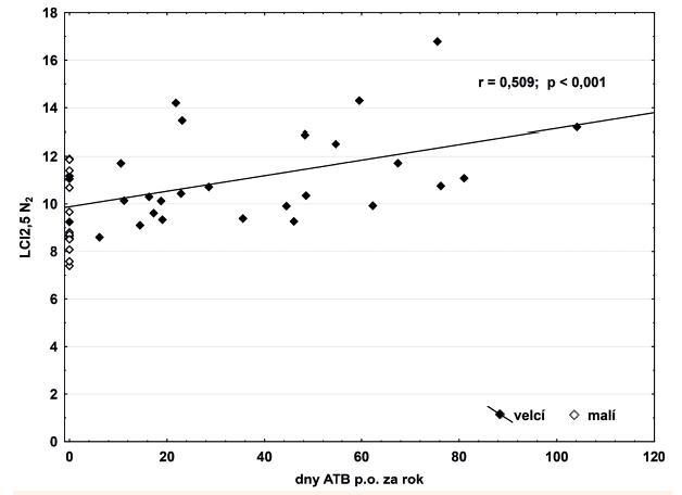 Korelace počtu dní ATB léčby a nehomogenity ventilace dle LCI2,5<sub>N2</sub>. r – Spearmanův korelační koeficient; p – hladina statistické významnosti.   LCI2,5<sub>N2</sub> – očišťovací index plic na úrovni 2,5 % původní koncentrace stanovený dusíkovým washoutem