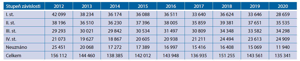 Stupeň závislosti pro všechna onemocnění za období 2012–2020 u osob všech věkových kategorií (zdroj: MPSV, 2021)