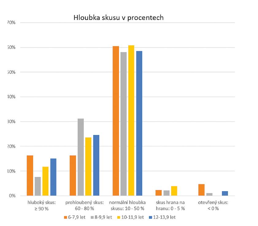 Hloubka skusu v procentech<br> Graph 3 Overbite in percent