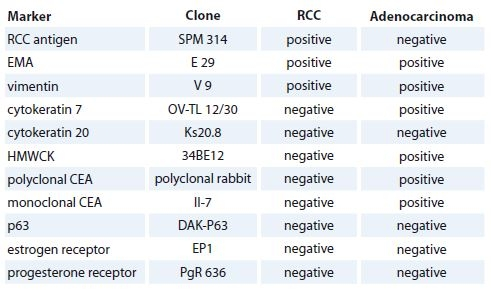 List of antibodies and results of immunostaining in both tumor components.