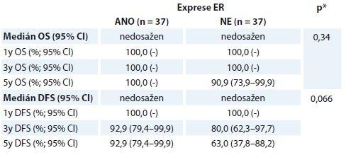 Hodnocení OS a DFS u pCR skupiny žen v korelaci se stavem ER ze vstupní biopsie.