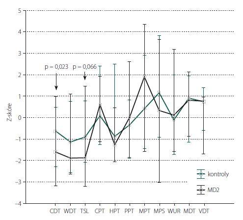 Kvantitativní testování senzitivity na dolních končetinách: Z-skóre. Data jsou prezentována jako medián (bod) a rozsah neodlehlých hodnot (whisker). Šipka ukazuje parametry, jejichž hodnoty vykazují statisticky významné rozdíly mezi kontrolní skupinou a pacienty s MD2 (s uvedením hodnoty statistické významnosti). CDT – senzitivní práh pro chlad; CPT – termoalgický práh pro chlad; HPT – termoalgický práh pro teplo; MD2 – myotonická dystrofie 2. typu; MDT – senzitivní práh pro mechanickou kožní citlivost; MPS – senzitivita pro ostrou, mechanicky vyvolanou bolest; MPT – algický práh pro ostrou, mechanicky vyvolanou bolest; PPT – algický práh pro hlubokou tlakovou bolest; TSL – teplotní rozsah, vnímaný jako neutrální; VDT – senzitivní práh pro vibrační čití; WDT – senzitivní práh pro teplo; WUR – časová sumace ostrých mechanicky vyvolaných bolestivých podnětů<br> Fig. 2. Quantitative sensory testing of the lower limbs: Z-score. The data are presented as a median (point) and a non-outlier range (whisker). The arrow shows parameters with statistically significant differences between the control group and MD2 patients (indicating a statistically significant value). CDT – cold detection threshold; CPT – cold pain threshold; HPT – heat pain threshold; MD2 – myotonic dystrophy type 2; MDT – mechanical detection threshold; MPS – mechanical pain sensitivity; MPT – mechanical pain threshold; PPT – pressure pain threshold; TSL – thermal sensory limen; VDT – vibration detection threshold; WDT – warm detection threshold; WUR – wind-up ratio