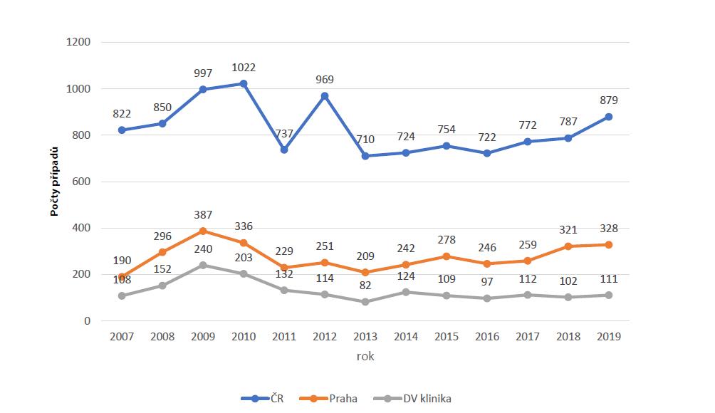 Počty případů syfilis v letech 2007–2019 (Česká republika, Praha, Dermatovenerologická klinika 1. LF UK a VFN)