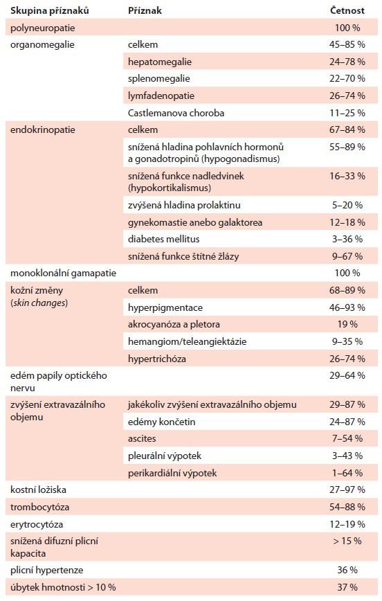 Příznaky POEMS syndromu a jejich frekvence stanovená na základě velkých retrospektivních studií [29–31].