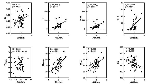 Korelačné vzťahy medzi aktuálnou hmotosťou (Akt. hm.) a pulzovým intervalom (IBI; s), celkovým spektrálnym výkonom IBI (TP; s2), spektrálnym výkonom (P) HF IBI a LF IBI (s2), TK syst., TK diast., TK str. (v mmHg), frekvenciou srdca (FS/min), s uvedením Pearsonovho (R) a Spearmanovho korelačného koeficienta (rs), ako aj štatistickej významnosti (p).<br> Fig. 7. Correlations between actual weight (Akt.hm.) and pulse interval (IBI; s), total spectral power IBI (TP; s2), spectral power (P) HF IBI and LF IBI (s2) and blood pressure systolic (TK syst.), diastolic (TK diast.), mean (TK str.) in mmHg, heart rate (FS) per minute, with Pearson (R) and Spearman correlation coefficients (rs) and statistical significance (p).