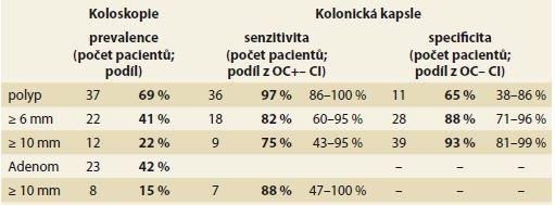 Porovnání kolonické kapsle a optické koloskopie v detekci kolorektální neoplazie (per patient analýza, n = 54). Tab. 2. Accuracy of colon capsule in colorectal neoplasia detection (per patient analyses, n = 54).