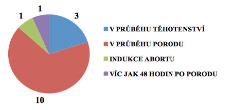 Rozdělení děložních ruptur podle období záchytu v graviditě, za porodu a během šestinedělí