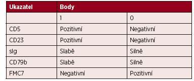 Skóre pro stanovení diagnózy CLL průtokovou cytometrií