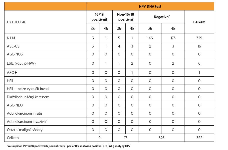 Korelace vstupních výsledků HPV DNA testu a cytologie u žen ve věku 35 a 45 let