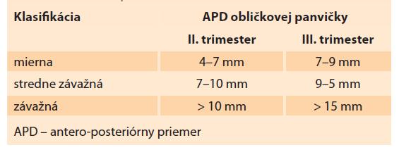 Antenatálna klasifikácia hydronefrózy pomocou APD obličkovej panvičky.<br> Tab. 1. Antenatal classification of hydronephrosis using APD of the renal pelvis.