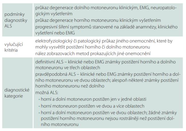 Aktuální diagnostická kritéria ALS (upraveno dle [2]).