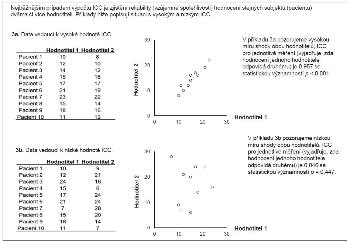 Příklad 3. Koeficient vnitrotřídní korelace (ICC) srovnávající dva hodnotitele.